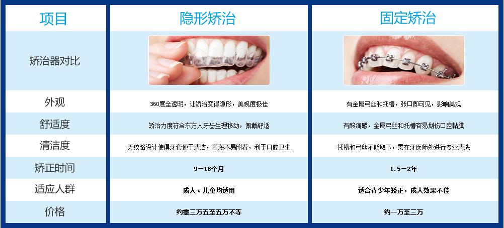 广州矫正牙齿哪里好